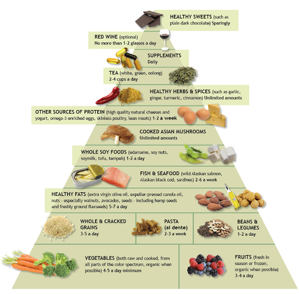 Anti Inflammatory Diet Piramid