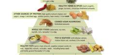 Anti Inflammatory Diet Piramid